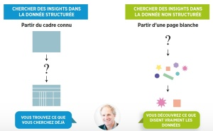 insights et data non structurée